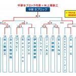 【2016ビクトリー杯】 沖縄地区・中部Bブロック
