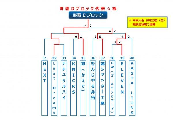 沖縄地区・那覇Dブロック