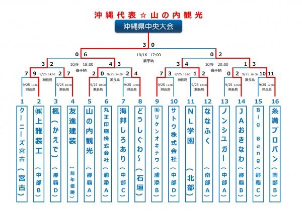 沖縄中央大会