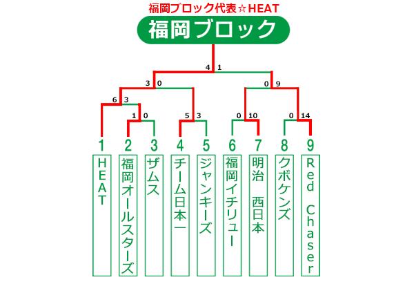福岡県大会