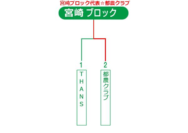 宮崎県大会