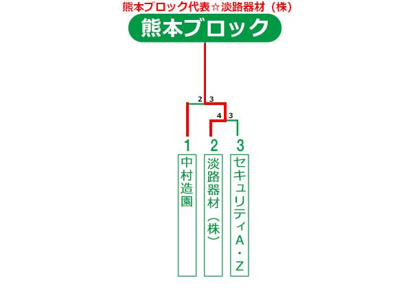 熊本県大会