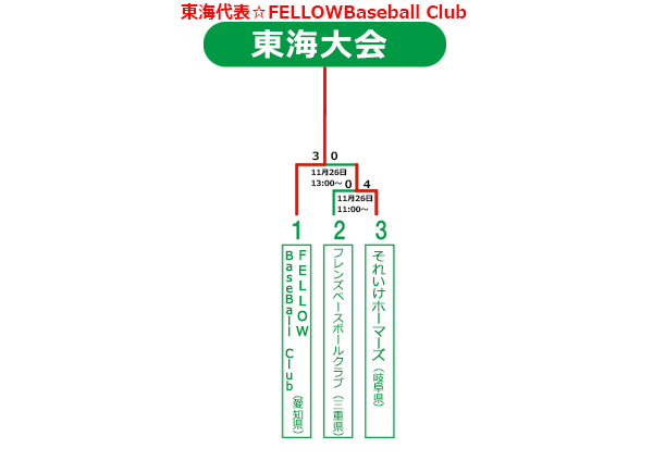 2017年ビクトリー杯九州大会トーナメント表