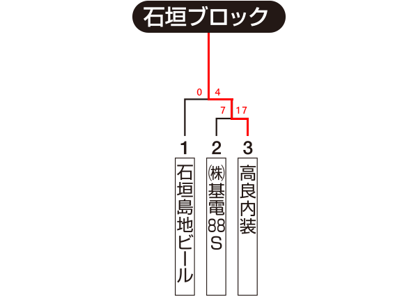 沖縄地区・石垣ブロック