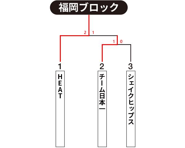 九州地区・福岡ブロック