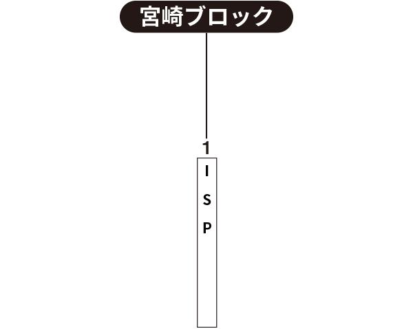 【2019ビクトリー杯】 九州地区・宮崎ブロック