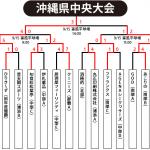 【2019ビクトリー杯】 沖縄地区・中央大会