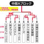 【2020ビクトリー杯】 沖縄地区・中部Aブロック