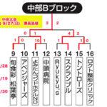【2020ビクトリー杯】 沖縄地区・中部Bブロック