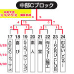 【2020ビクトリー杯】 沖縄地区・中部Cブロック