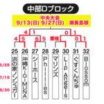【2020ビクトリー杯】 沖縄地区・中部Dブロック