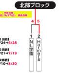 【2020ビクトリー杯】 沖縄地区・北部ブロック