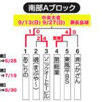 【2020ビクトリー杯】 沖縄地区・南部Aブロック
