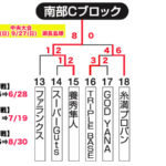 【2020ビクトリー杯】 沖縄地区・南部Cブロック