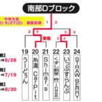 【2020ビクトリー杯】 沖縄地区・南部Dブロック
