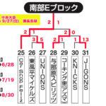 【2020ビクトリー杯】 沖縄地区・南部Eブロック