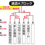 【2020ビクトリー杯】 沖縄地区・浦添Aブロック