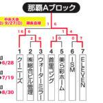 【2020ビクトリー杯】 沖縄地区・那覇Aブロック