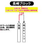 【2020ビクトリー杯】 九州地区・長崎ブロック