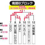 【2020ビクトリー杯】 沖縄地区・南部Bブロック