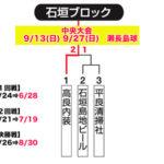 【2020ビクトリー杯】 沖縄地区・石垣ブロック