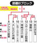 【2020ビクトリー杯】 沖縄地区・那覇Bブロック