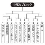 【2021ビクトリー杯】 沖縄地区・中部Aブロック
