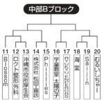 【2021ビクトリー杯】 沖縄地区・中部Bブロック