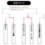 【2021ビクトリー杯】 沖縄地区・浦添ブロック